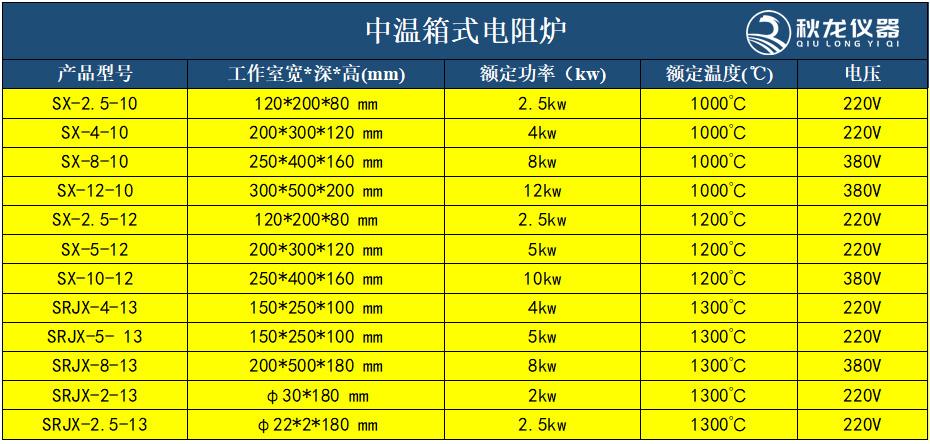 中温箱式电阻炉技术参数