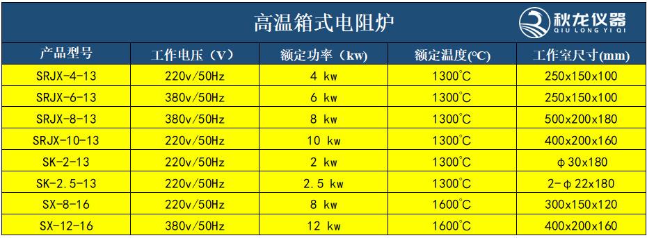 高温箱式电阻炉技术参数